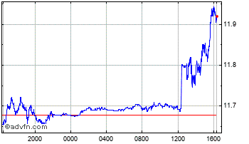 Intraday Brazil Real vs Russian Ruble Chart