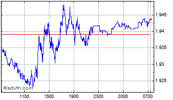Intraday Brazil Real (B) VS Swedish Krona Spot (Brl/Sek) Chart