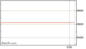 Intraday Brazil Real vs Venezuelan Boliva Chart