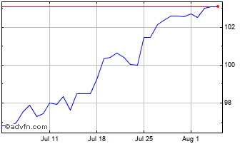 1 Month Canadian Dollar vs Argentine Pes Chart