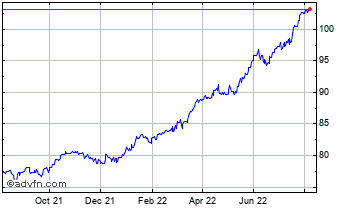 1 Year Canadian Dollar vs Argentine Pes Chart