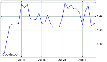 1 Month Canadian Dollar vs Bulgaria Lev Chart