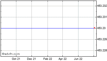 1 Year Canadian Dollar vs Costa Rica Co Chart
