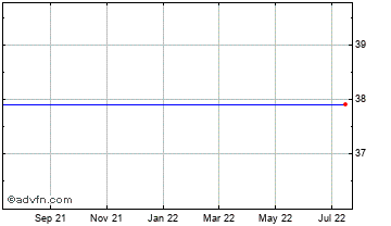 1 Year Canadian Dollar vs Dominican Rep Chart