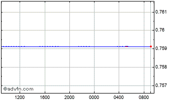 Intraday Canadian Dollar vs Euro Chart