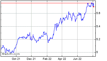 1 Year Canadian Dollar vs Croatian Kuna Chart
