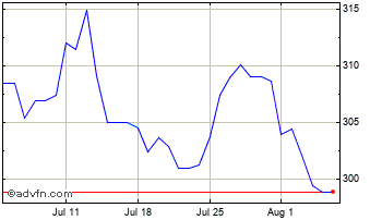 1 Month Canadian Dollar vs Hungary Forin Chart