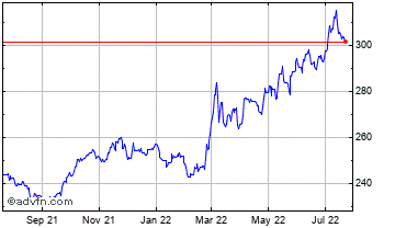 1 Year Canadian Dollar vs Hungary Forin Chart