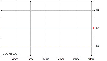 Intraday Canadian Dollar vs Indian Rupee Chart