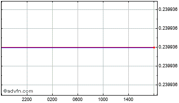 Intraday Canadian Dollar vs Kuwaiti Dinar Chart