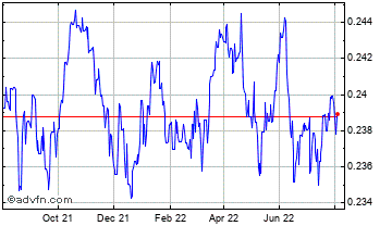 1 Year Canadian Dollar vs Kuwaiti Dinar Chart