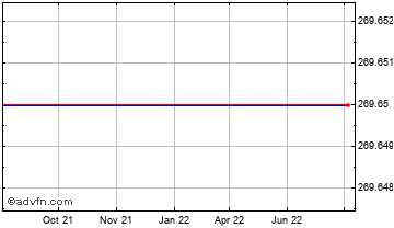 1 Year Canadian Dollar vs Mauritania Ou Chart