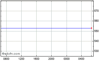 Intraday Canadian Dollar vs Malawi Kwacha Chart