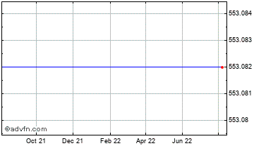 1 Year Canadian Dollar vs Malawi Kwacha Chart