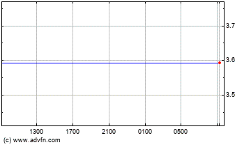 Canadian Dollar vs Poland Zloty Intraday Forex Chart