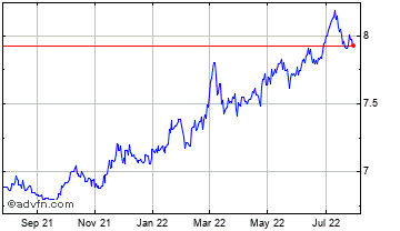 1 Year Canadian Dollar vs Swedish Krona Chart