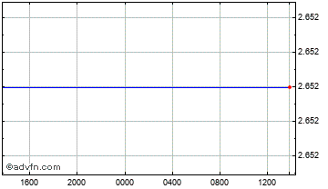 Intraday Canadian Dollar vs Turkmenistan  Chart