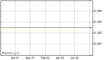 1 Year Canadian Dollar vs Ukraine Hryvn Chart