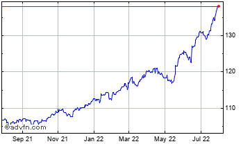 1 Year Swiss Franc vs Argentine Peso Chart