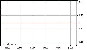Intraday Swiss Franc vs Bosnia & Herzegov Chart