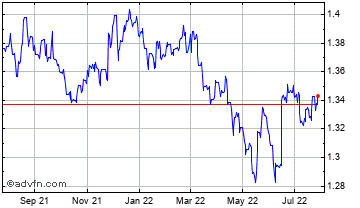 1 Year Swiss Franc vs Canadian Dollar Chart