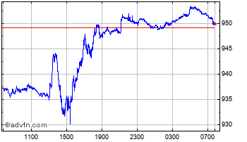 Intraday Swiss Franc vs Chilean Peso Chart