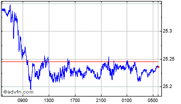 Intraday Swiss Franc vs Czech Republic Ko Chart