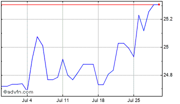 1 Month Swiss Franc vs Czech Republic Ko Chart
