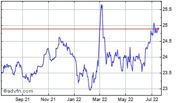 1 Year Swiss Franc vs Czech Republic Ko Chart