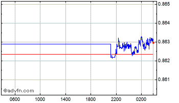 Intraday Swiss Franc vs UK Sterling Chart