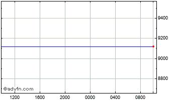 Intraday Swiss Franc vs Guinea Republic F Chart