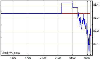 Intraday Swiss Franc vs Indian Rupee Chart