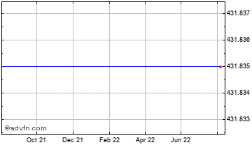 1 Year Swiss Franc vs Comoros Franc Chart