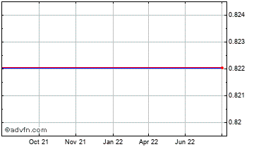 1 Year Swiss Franc vs Cayman Islands Do Chart