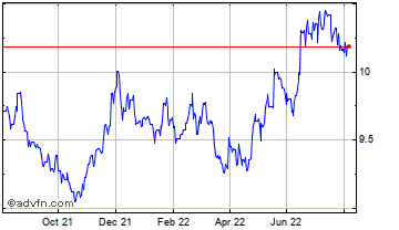 1 Year Swiss Franc vs Norwegian Krone Chart