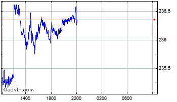 Intraday Swiss Franc vs Pakistani Rupee Chart
