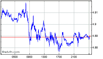 Intraday Swiss Franc vs Poland Zloty Chart