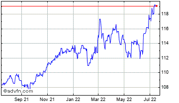 1 Year Swiss Franc vs Serbia Dinar Chart