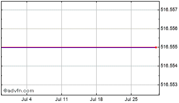 1 Month Swiss Franc vs Syria Pound Chart