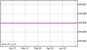 1 Year Swiss Franc vs Syria Pound Chart