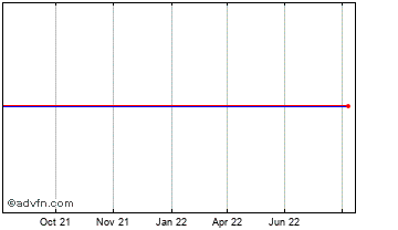 1 Year Swiss Franc vs Trinidad & Tobago Chart