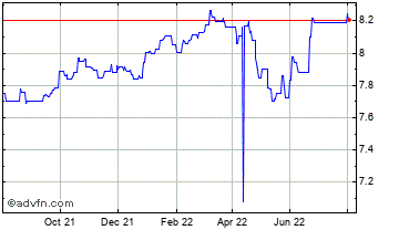1 Year Chinese Yuan IN Hong Kong (B) VS Philippines Peso Spot (Cnh/Php) Chart