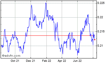 1 Year China Yuan Renminbi vs Australia Chart