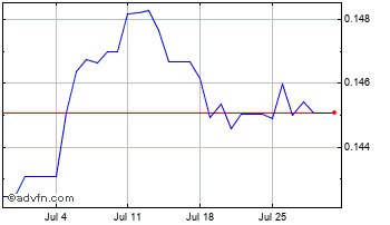 1 Month China Yuan Renminbi vs Euro Chart