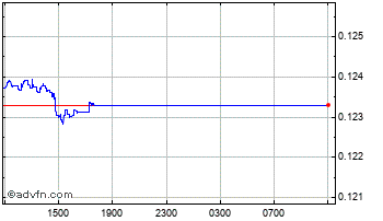 Intraday China Yuan Renminbi vs UK Sterli Chart