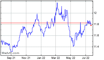 1 Year China Yuan Renminbi vs Indian Ru Chart