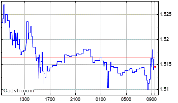 Intraday China Yuan Renminbi vs Swedish K Chart