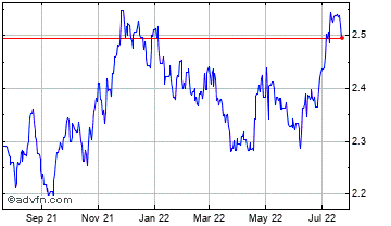 1 Year China Yuan Renminbi vs South Afr Chart