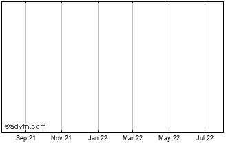 1 Year Cypriot Pound vs Special Drawing Chart
