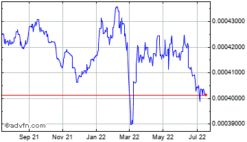 1 Year Czech Republic Koruna vs Swiss F Chart